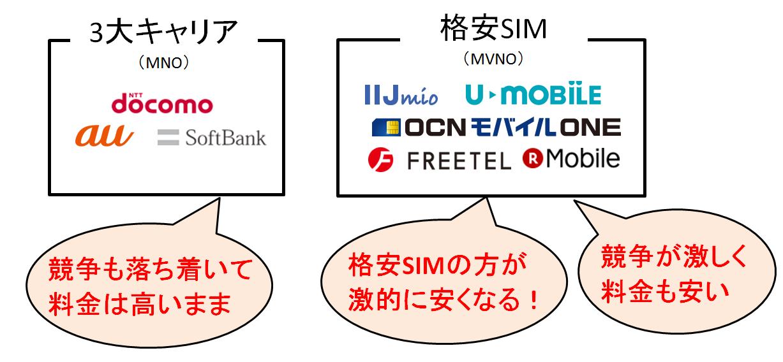格安SIM安いデータ2