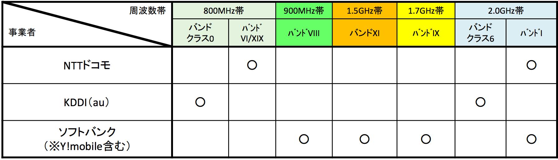 対応BAND 3G